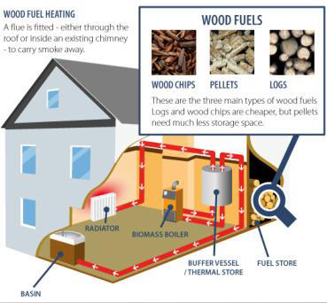 Biomass Boiler Installation Basics